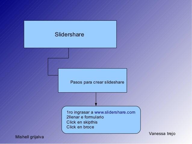 Slidershare                        Pasos para crear slideshare                       1ro ingrasar a www.slidershare.com   ...