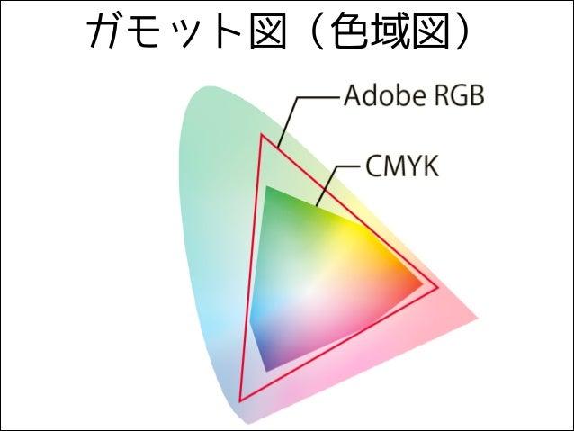 ガモット図(色域図)