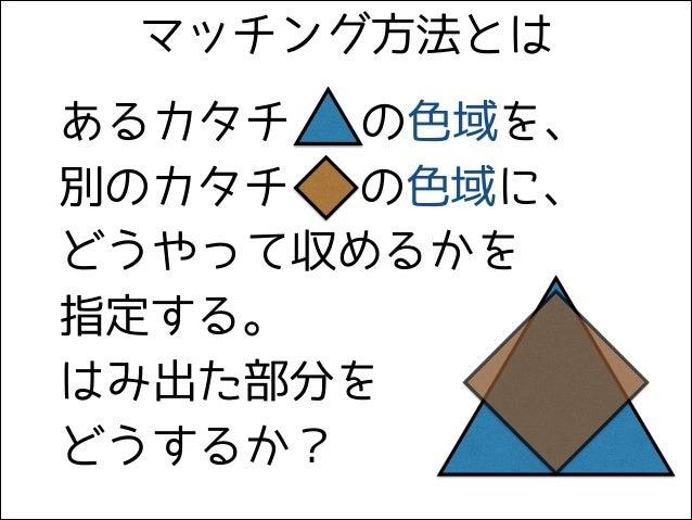 あるカタチ  の色域を、 別のカタチ の色域に、 どうやって収めるかを 指定する。 はみ出た部分を どうするか? マッチング方法とは