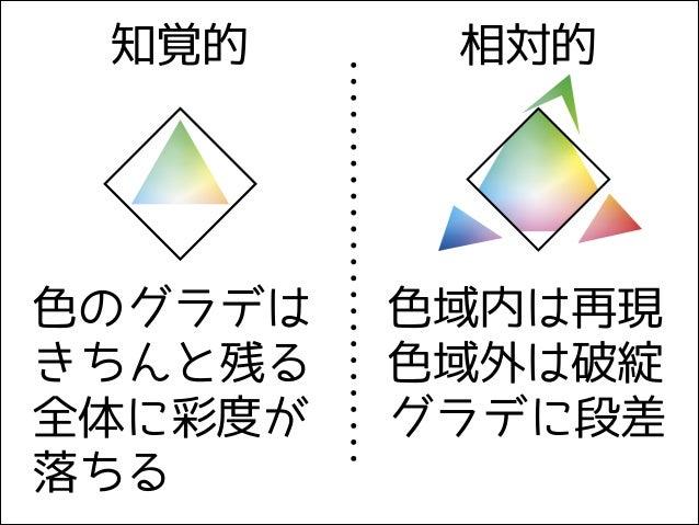 知覚的 相対的 色のグラデは きちんと残る 全体に彩度が 落ちる 色域内は再現 色域外は破綻 グラデに段差