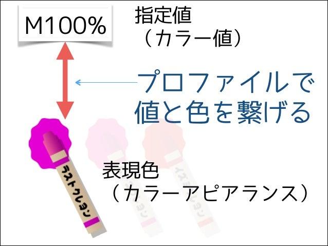 M100% 指定値 (カラー値) 表現色 (カラーアピアランス) プロファイルで 値と色を繋げる