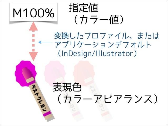 M100% 指定値 (カラー値) 表現色 (カラーアピアランス) 変換したプロファイル、または アプリケーションデフォルト (InDesign/Illustrator)