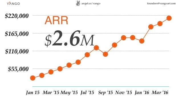 $55,000 $110,000 $165,000 $220,000 Jan 15 Mar '15 May '15 Jul '15 Sep '15 Nov '15 Jan '16 Mar '16 ARR $2.6M angel.co/vango...