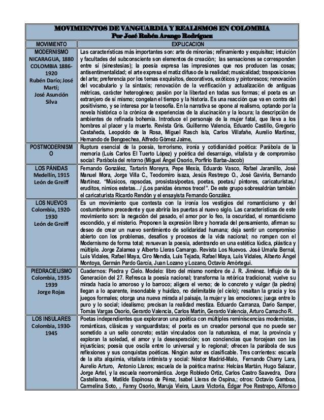 MOVIMIENTOS DE VANGUARDIA Y REALISMOS EN COLOMBIA Por José Rubén Arango Rodríguez MOVIMIENTO EXPLICACION MODERNISMO NICARA...