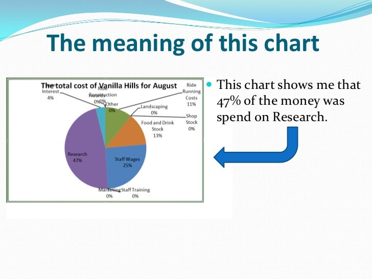 The meaning of this chart               This chart shows me that               47% of the money was               spend o...