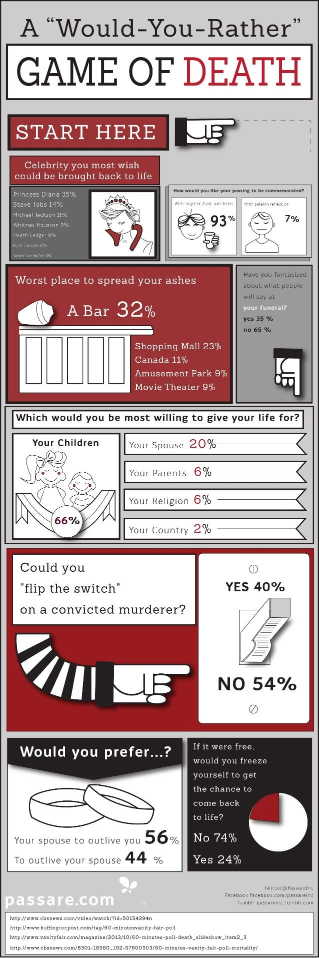 """A """"Would-You-Rather"""" Game of Death - Infographic"""
