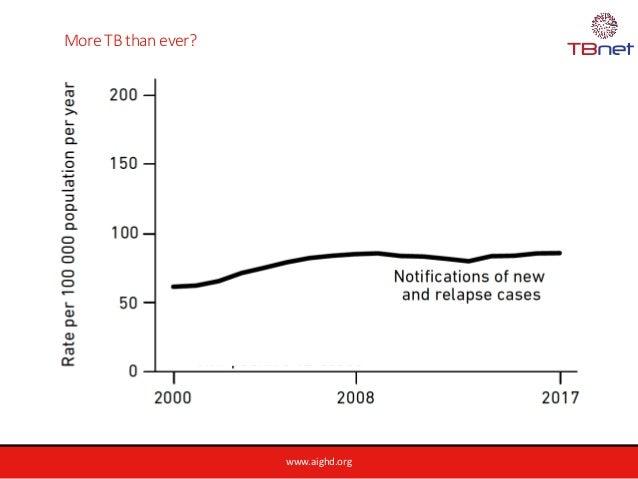 www.aighd.org More TB than ever?
