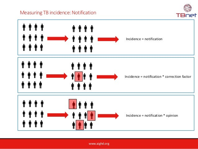 www.aighd.org Measuring TB incidence: Notification Incidence = notification Incidence = notification * correction factor I...