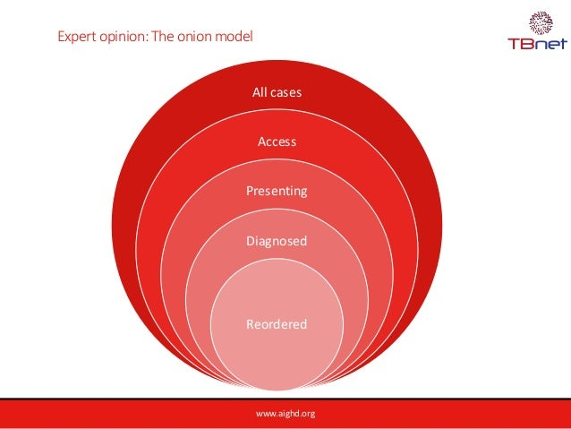 www.aighd.org Expert opinion: The onion model All cases Access Presenting Diagnosed Reordered