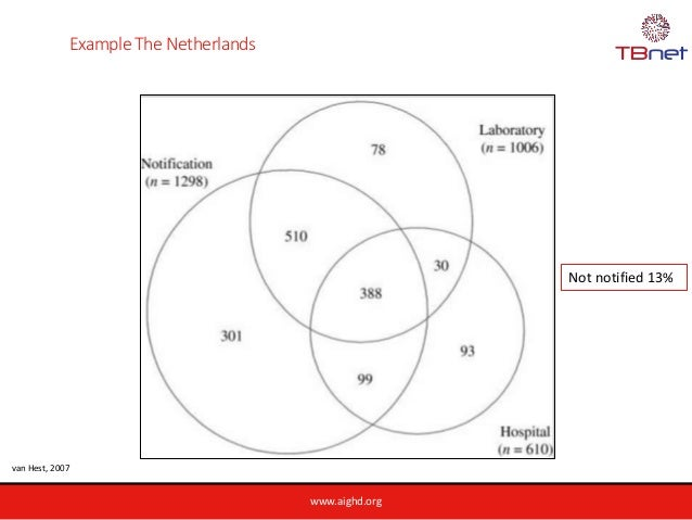 www.aighd.org Example The Netherlands van Hest, 2007 Not notified 13%