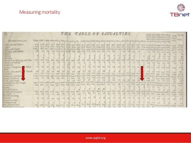 www.aighd.org Measuring mortality