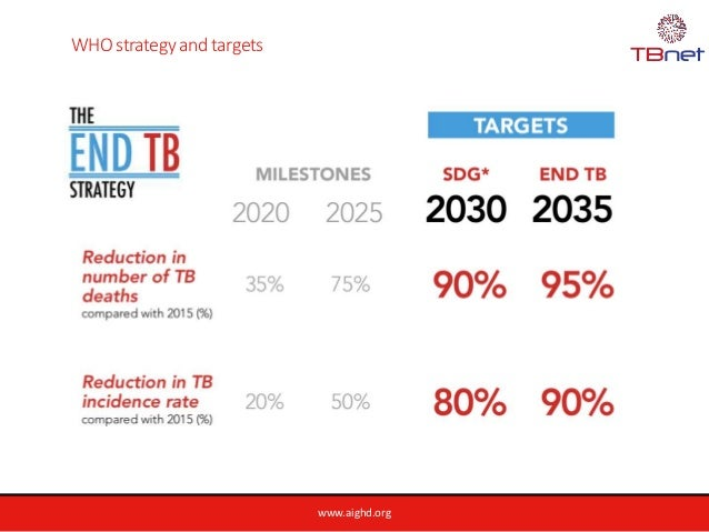 www.aighd.org WHO strategy and targets