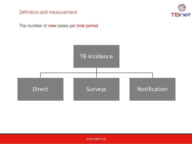 www.aighd.org TB incidence Direct Surveys Notification Definition and measurement The number of new cases per time period
