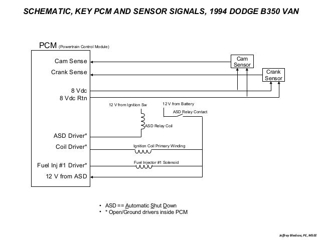 Automotive Troubleshooting With An Oscilloscope