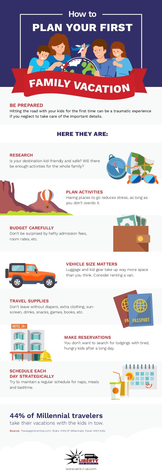 BE PREPARED Hitting the road with your kids for the first time can be a traumatic experience if you neglect to take care o...