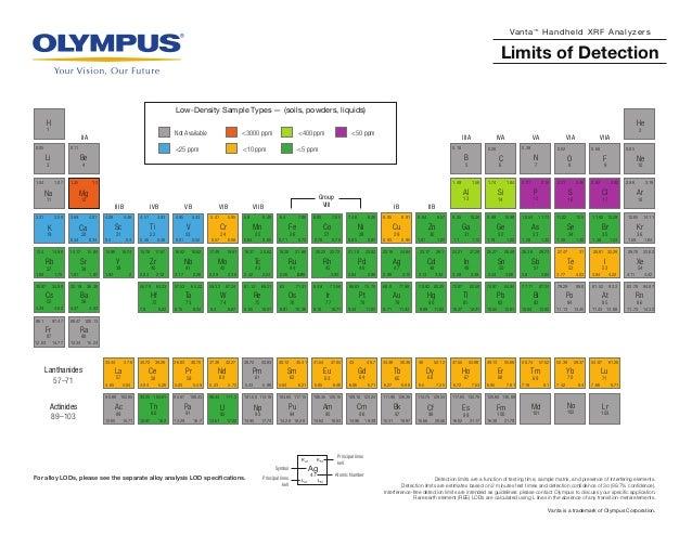 Periodic table vanta handheld xrf analyzers limits of detection 33 as 11731054 132128 34 se 1251122 142138 urtaz Images