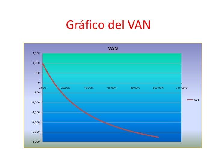 Valor Actual Neto (O)