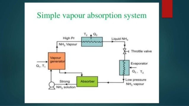 thesis on adsorption refrigeration Solar-powered refrigeration based on adsorption cycles is simple, quiet in operation and adaptable to small medium or large systems application potentials include storage of vaccines for immunization against killer diseases in remote areas, preservation of foodstuff for future use and manufacture.