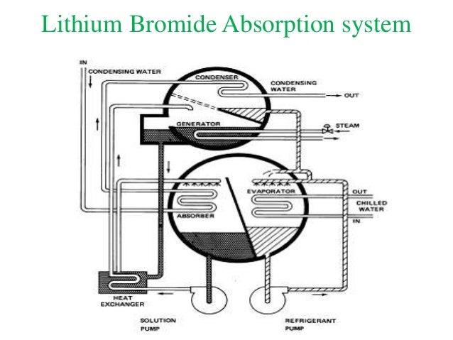 Vapour Absorption System Lect 5