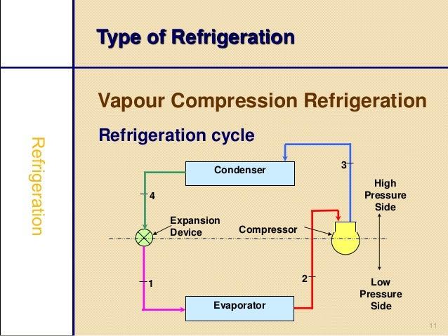 vapour compression refrigeration system pdf