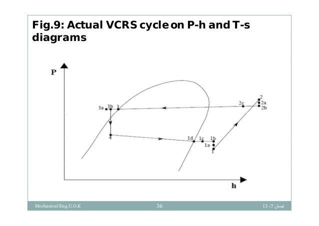 vapour compression refrigeration cycle t s diagram wiring diagram Ph Diagram Refrigeration Cycle vapour compression refrigeration systemvapour compression refrigeration cycle t s diagram 21