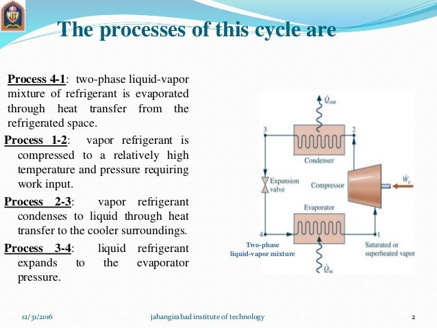 vapour compression refrigeration system essay Some factors that affect the coefficient of performance of the refrigeration are sub cooling of liquids superheating of vapor (may be constant, increase or decrease) change in suction pressure.