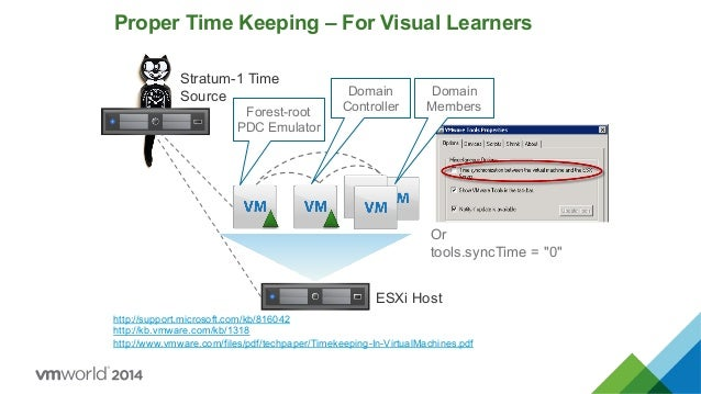 VMworld 2014: Virtualize Active Directory, the Right Way!