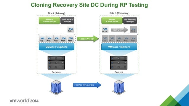 VMworld Virtualize Active Directory The Right Way - Active directory disaster recovery plan template