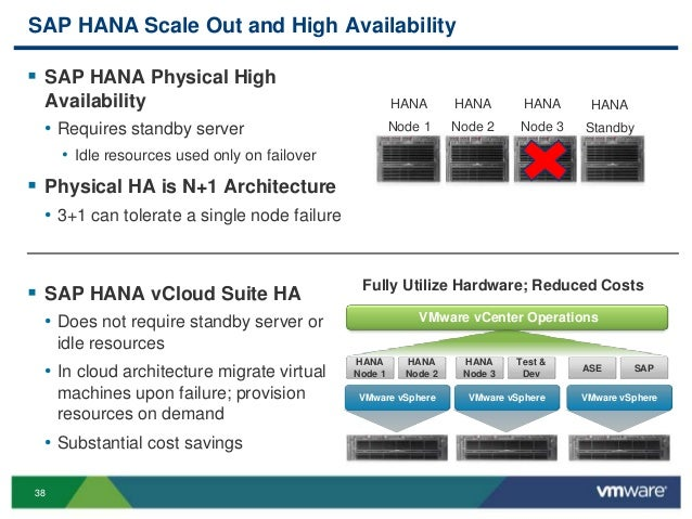 VMworld 2013: Big Data: Virtualized SAP HANA Performance, Scalability…