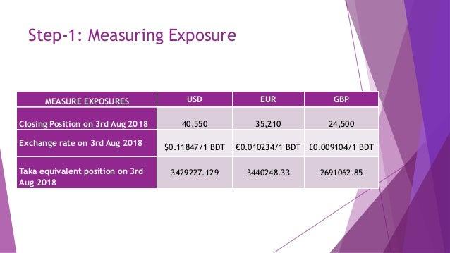 Var calculation of al arafah islami bank (historic approach)