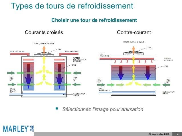 Types de tours de refroidissement 27 septembre 2016 4 Courants croisés Contre-courant Choisir une tour de refroidissement ...