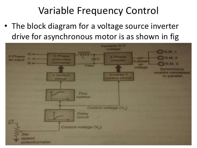 Variable frequency drive and variable frequency control