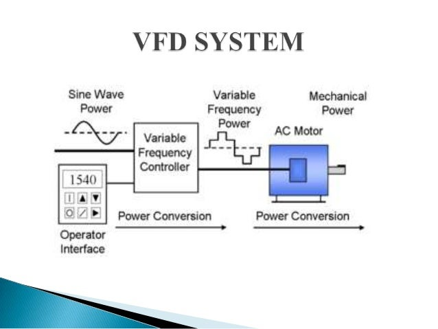Ac Reactor Bao Ve Thiet Bi Bien Tan furthermore Elecdes Electrical Cad Software furthermore 18436679704100392 furthermore Control 3 Phase Induction Motors Vfd Plc together with Eurodrive Motor Wiring Diagram. on vfd block diagram