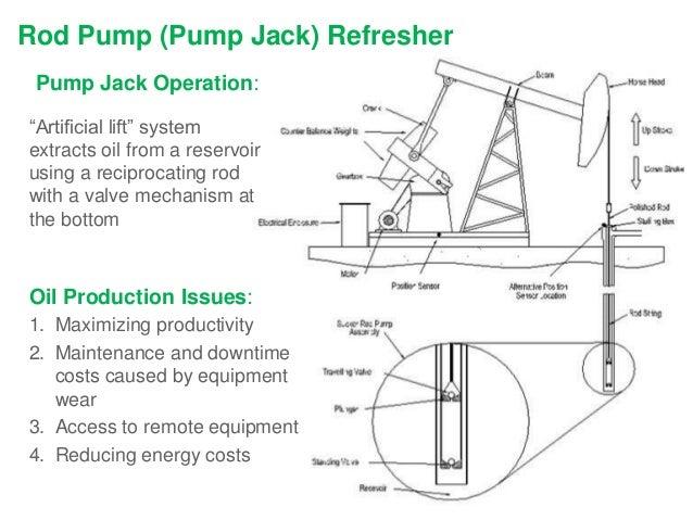oil pumpjack diagram