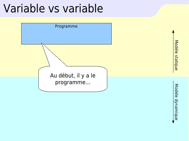 Variable vs variable            Programme                                    Modèle statique          Au début, il y a le ...