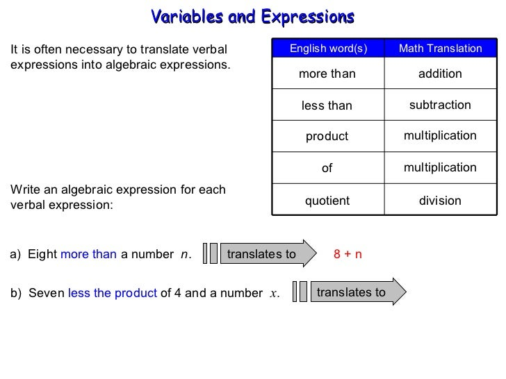 "Words in Algebraic Expressions"" handout. Great for pre-algebra ..."