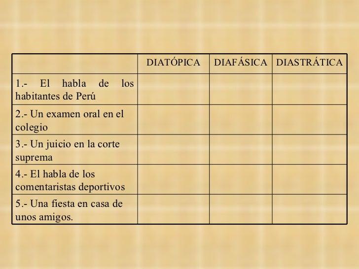 DIATÓPICA DIAFÁSICA DIASTRÁTICA 1.- El habla de los habitantes de Perú 2.- Un examen oral en el colegio 3.- Un juicio en l...