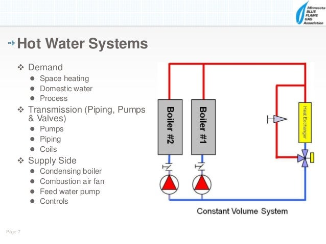 Variable Speed Pumping in Condensing Boiler Systems