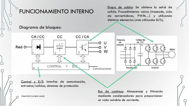 PAM: Modulación Por Amplitud De Pulsos FUNCIONAMIENTO INTERNO PWM: Pulse Width Modulation o Modulación De La Anchura De Pu...