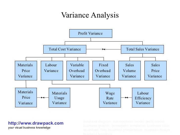 analysis of variance Where σ2 = variance x = values given in a set of data x̄ = mean of the data n = total number of values normal distribution - the normal distribution is defined by the normal equation : normal equation - the value of the random variable y is : where x is a normal random variable, μ is the mean, σ is the.