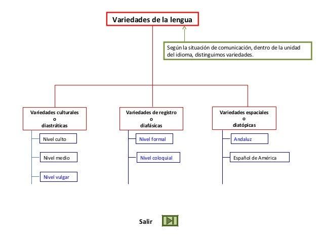 Variedades de la lengua Según la situación de comunicación, dentro de la unidad del idioma, distinguimos variedades. Varie...