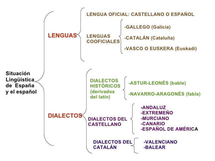 Resultado de imagen de esquema situacion lingüística españa