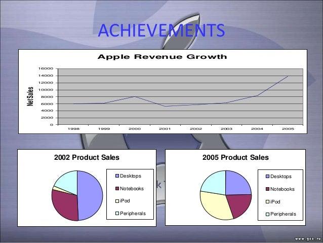 ACHIEVEMENTS                               Apple Revenue Growth            16000            14000            12000Net Sale...