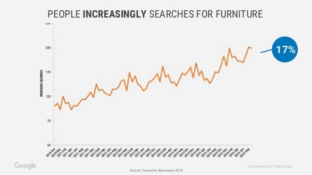 furniture marketing and consumers Furniture manufacturing and marketing: eight strategic issues for the 21st century steven h bullard imported furniture less expensive to us consumers and making us produced furniture more expensive in other countries.