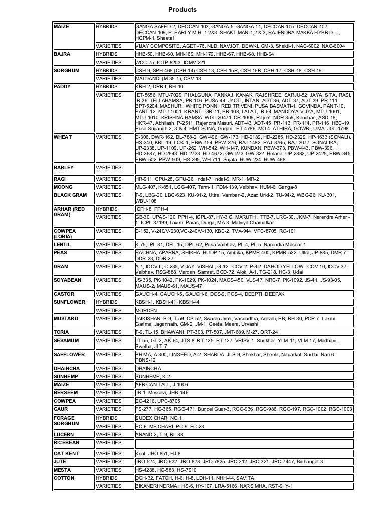 ProductsMAIZE        HYBRIDS     GANGA SAFED-2, DECCAN-103, GANGA-5, GANGA-11, DECCAN-105, DECCAN-107,                    ...