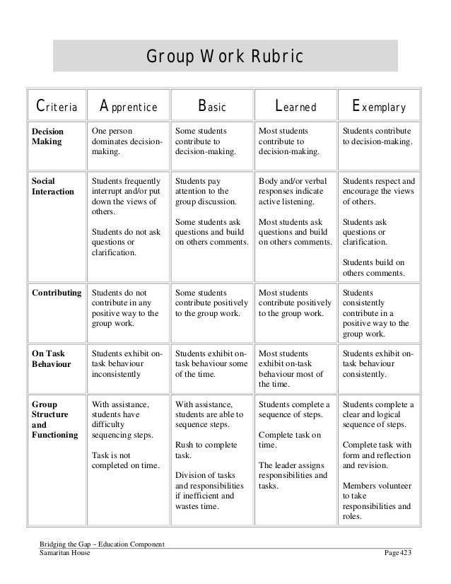 rubric for analytical scoring of critical thinking University of guelph undergraduate degree learning outcomes, skills and rubrics, november 2012 critical and creative thinking rubric adapted from the aacu leap.