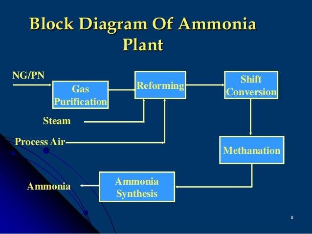 Various Ammonia Technology