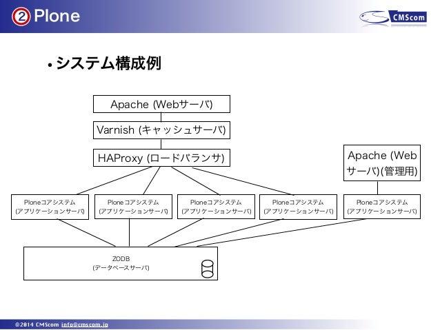 Plone ©2014 CMScom info@cmscom.jp •システム構成例 2 Apache (Webサーバ) Ploneコアシステム (アプリケーションサーバ) Ploneコアシステム (アプリケーションサーバ) Ploneコアシス...