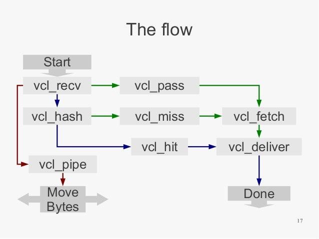 The flow Start vcl_recv  vcl_pass  vcl_hash  vcl_miss  vcl_fetch  vcl_hit  vcl_deliver  vcl_pipe Move Bytes  Done 17