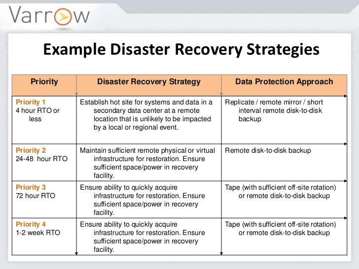 Disaster Recovery Business Technology - Telecom disaster recovery plan template